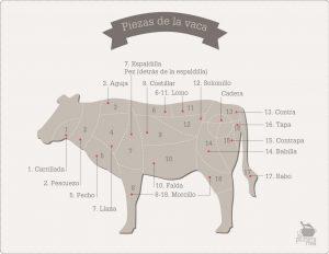 las partes de la vaca y sus usos en la cocina