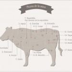 Aprende a diferenciar las partes de la vaca y la mejor manera de cocinar cada parte
